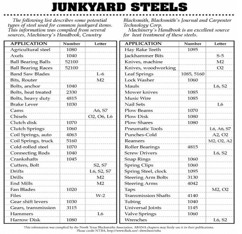 Junkyard Steel Jason Prom S Shop Creations